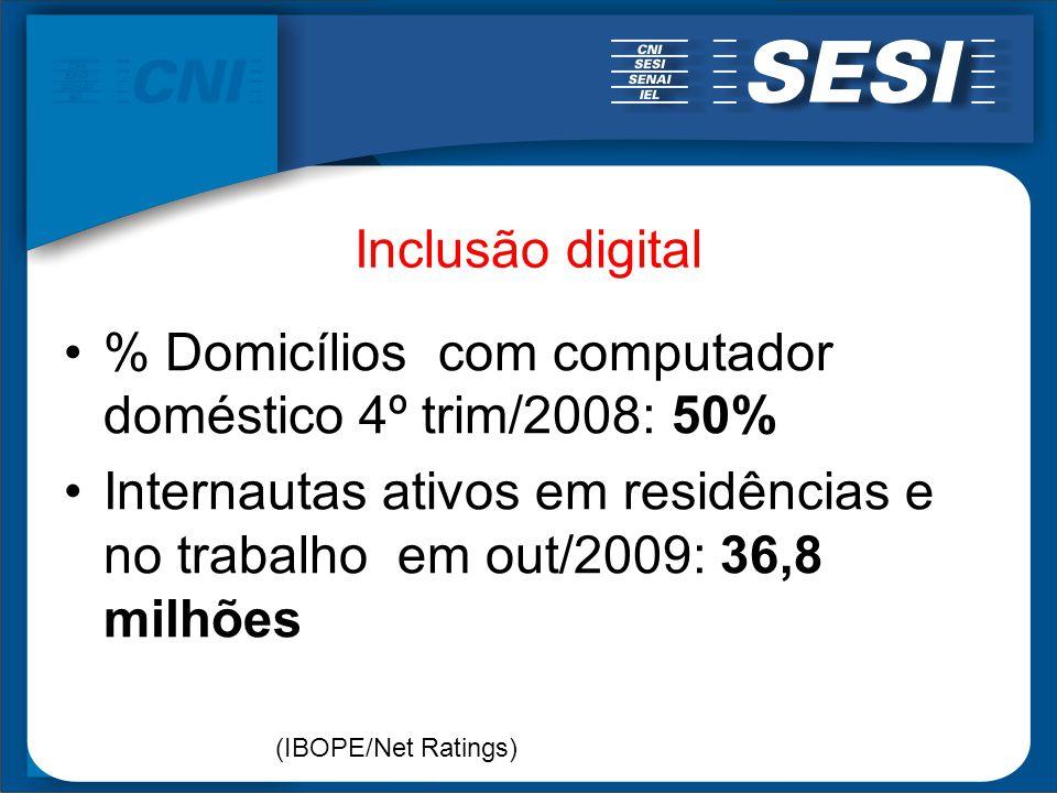 % Domicílios com computador doméstico 4º trim/2008: 50%