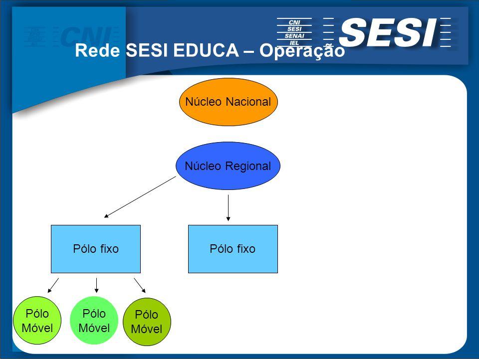 Rede SESI EDUCA – Operação