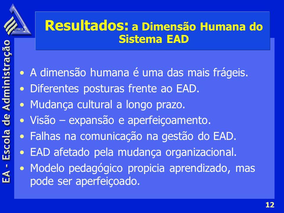 Resultados: a Dimensão Humana do Sistema EAD