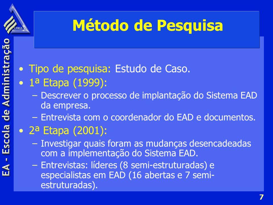 Método de Pesquisa Tipo de pesquisa: Estudo de Caso. 1ª Etapa (1999):