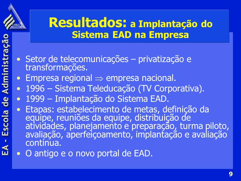 Resultados: a Implantação do Sistema EAD na Empresa