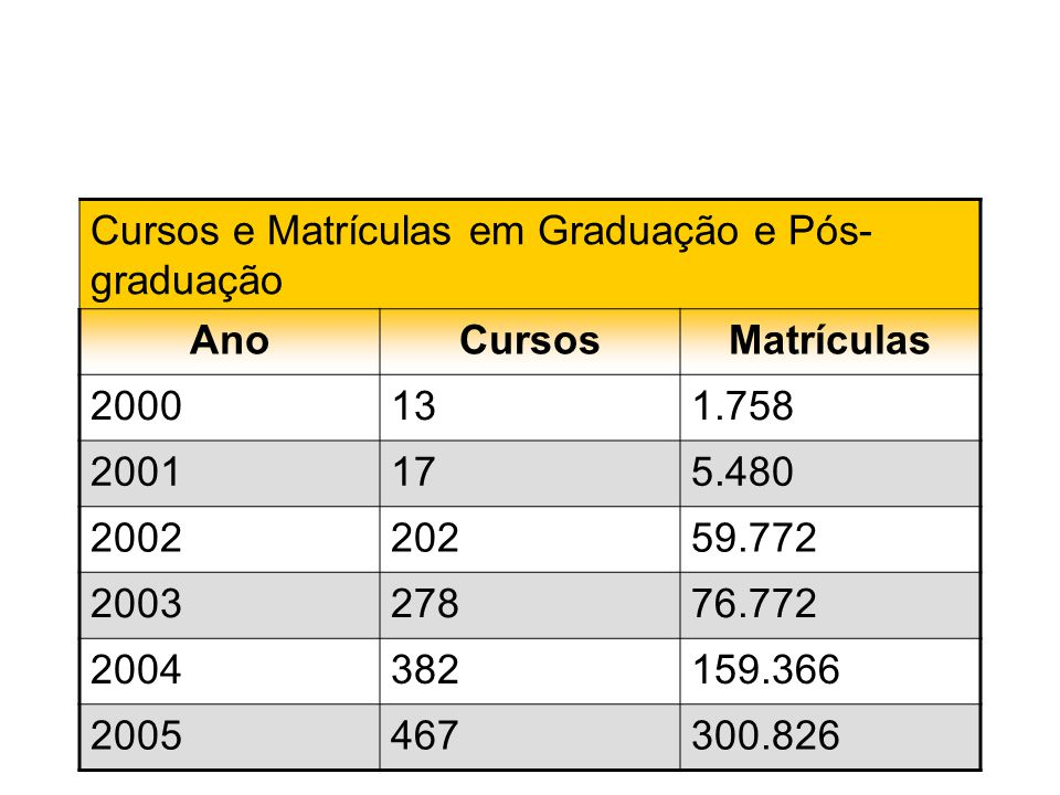Cursos e Matrículas em Graduação e Pós-graduação Ano Cursos Matrículas