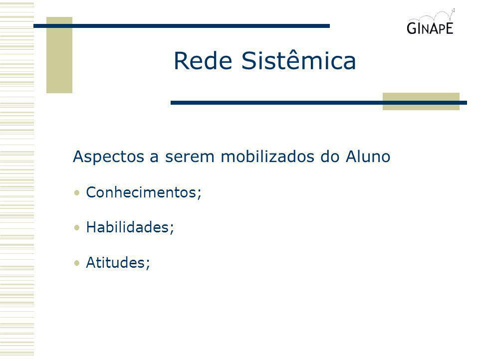 Rede Sistêmica Aspectos a serem mobilizados do Aluno Conhecimentos;