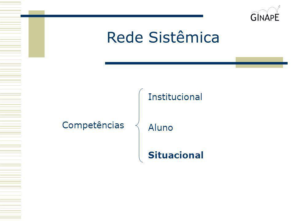 Rede Sistêmica Institucional Competências Aluno Situacional