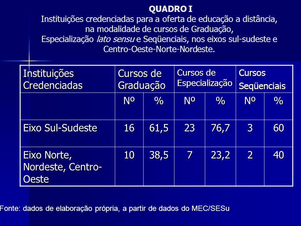 Instituições Credenciadas Cursos de Graduação Nº % Eixo Sul-Sudeste 16