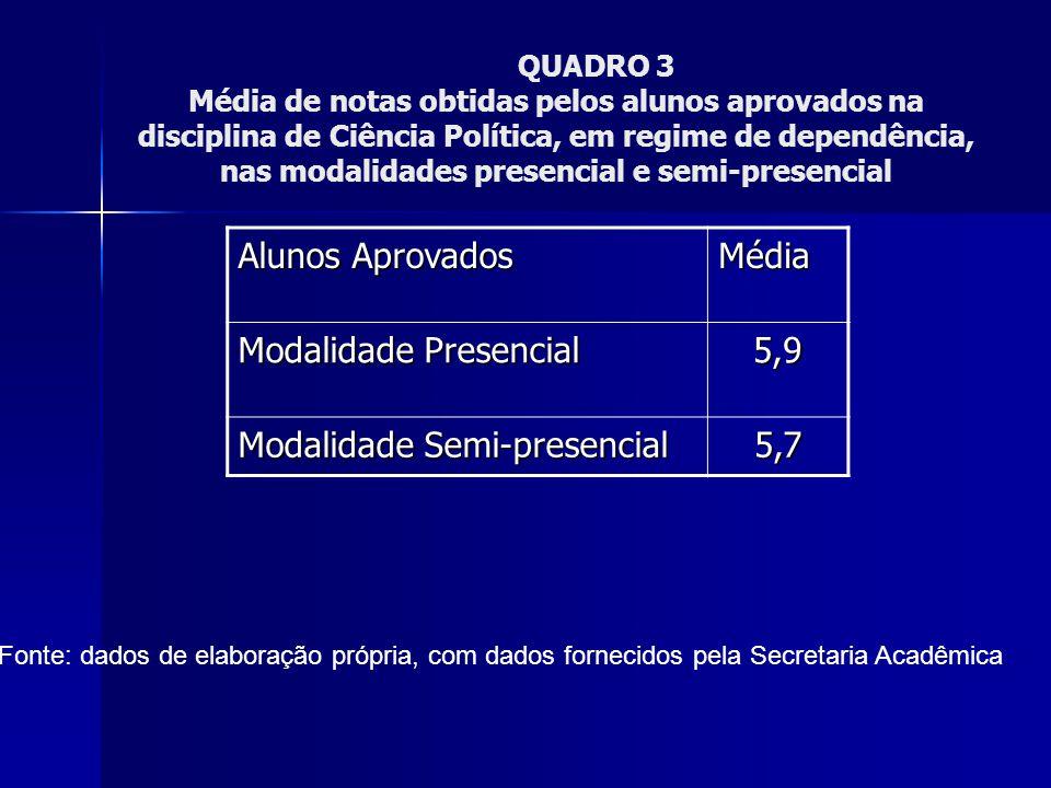 Modalidade Presencial 5,9 Modalidade Semi-presencial 5,7
