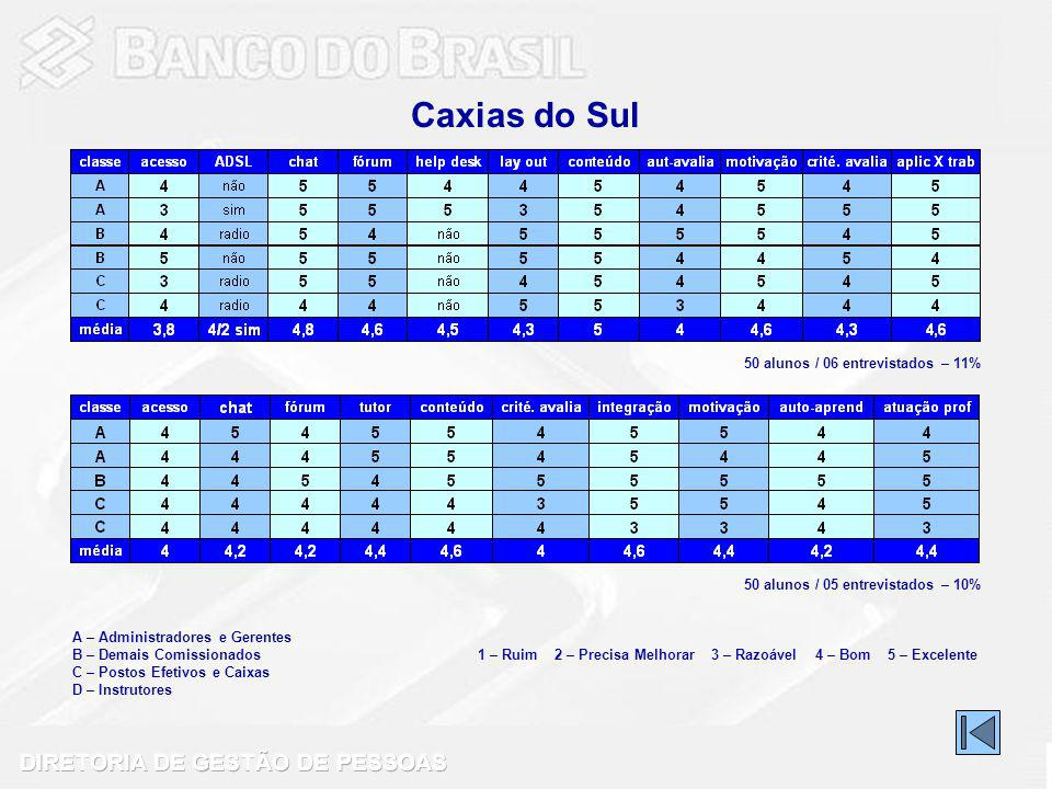 Caxias do Sul 50 alunos / 06 entrevistados – 11%