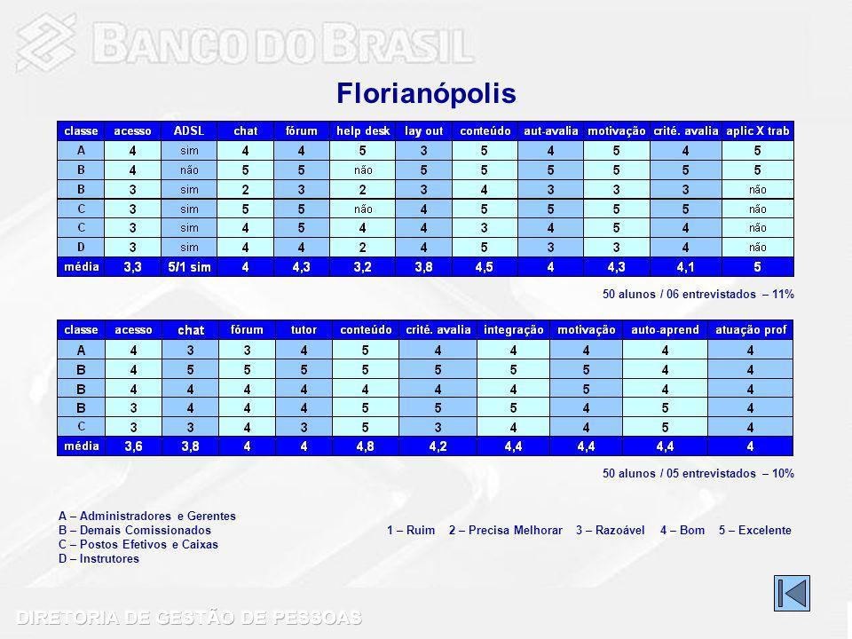 Florianópolis 50 alunos / 06 entrevistados – 11%