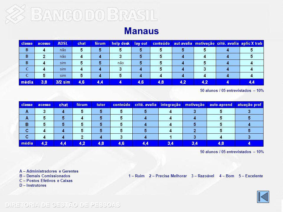 Manaus 50 alunos / 05 entrevistados – 10%