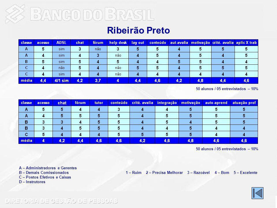 Ribeirão Preto 50 alunos / 05 entrevistados – 10%