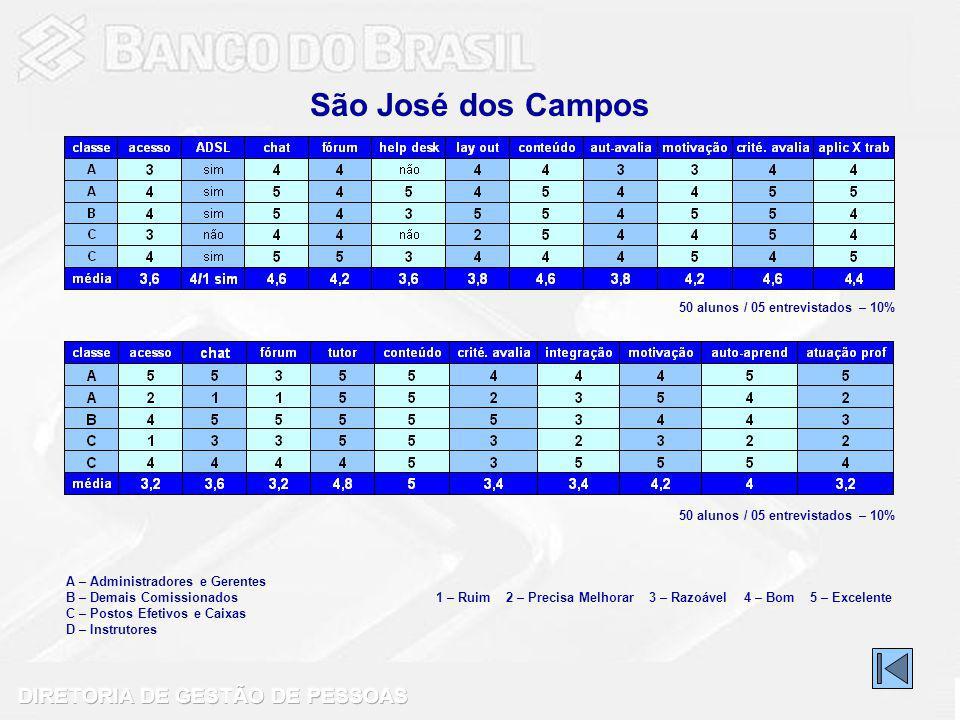 São José dos Campos 50 alunos / 05 entrevistados – 10%