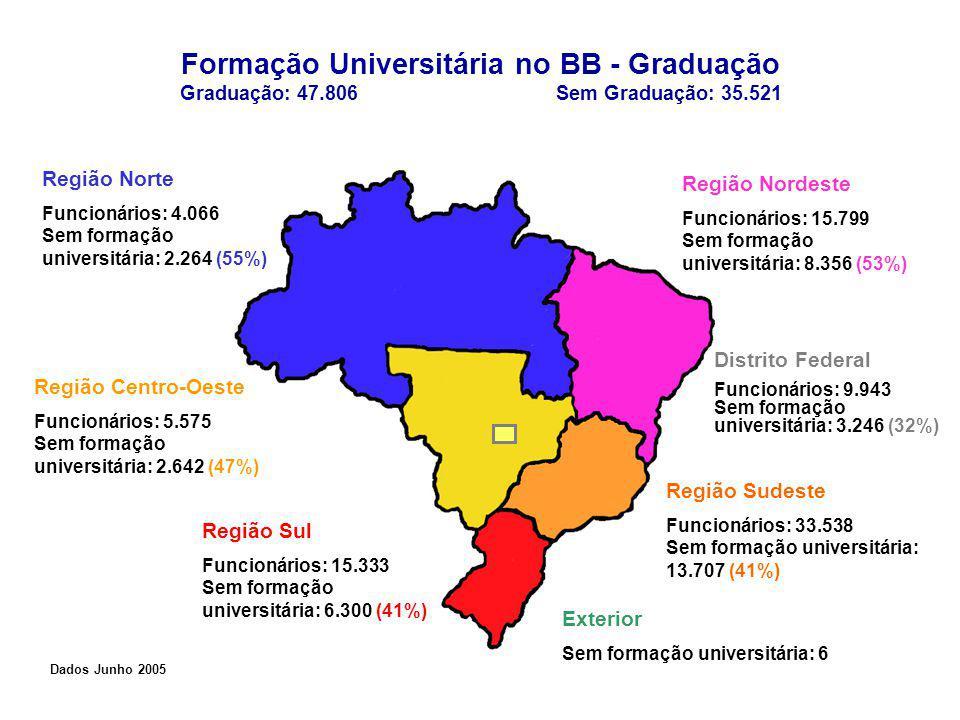 Formação Universitária no BB - Graduação