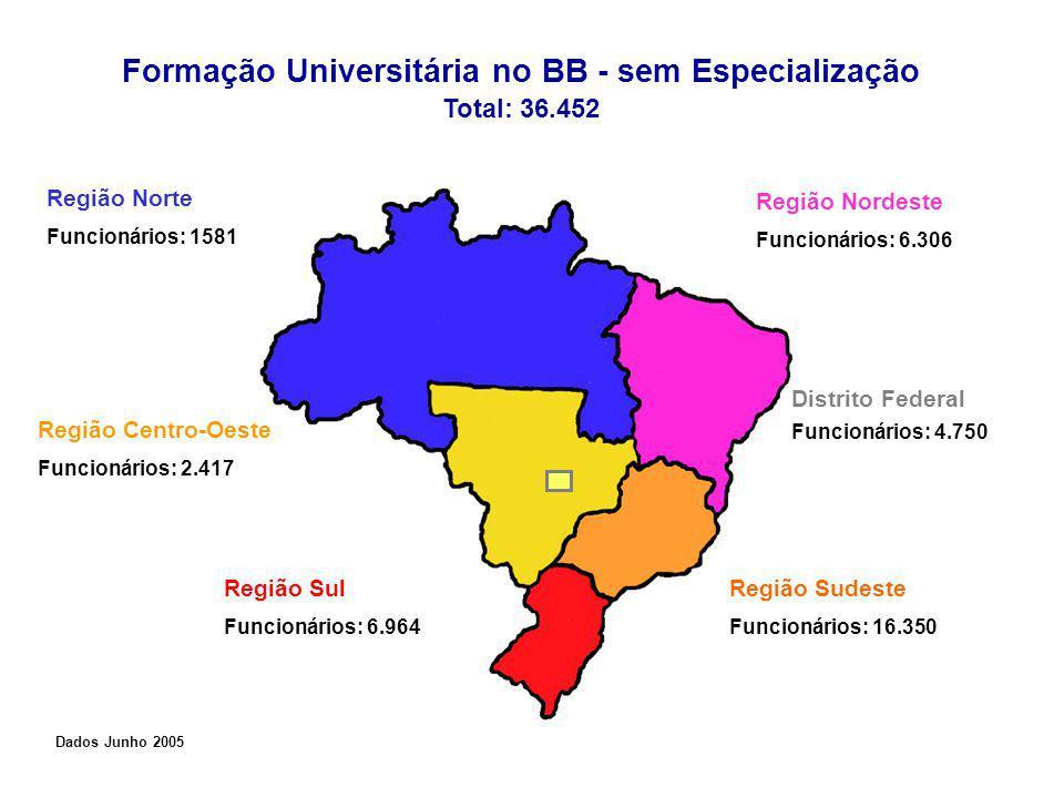 Formação Universitária no BB - sem Especialização