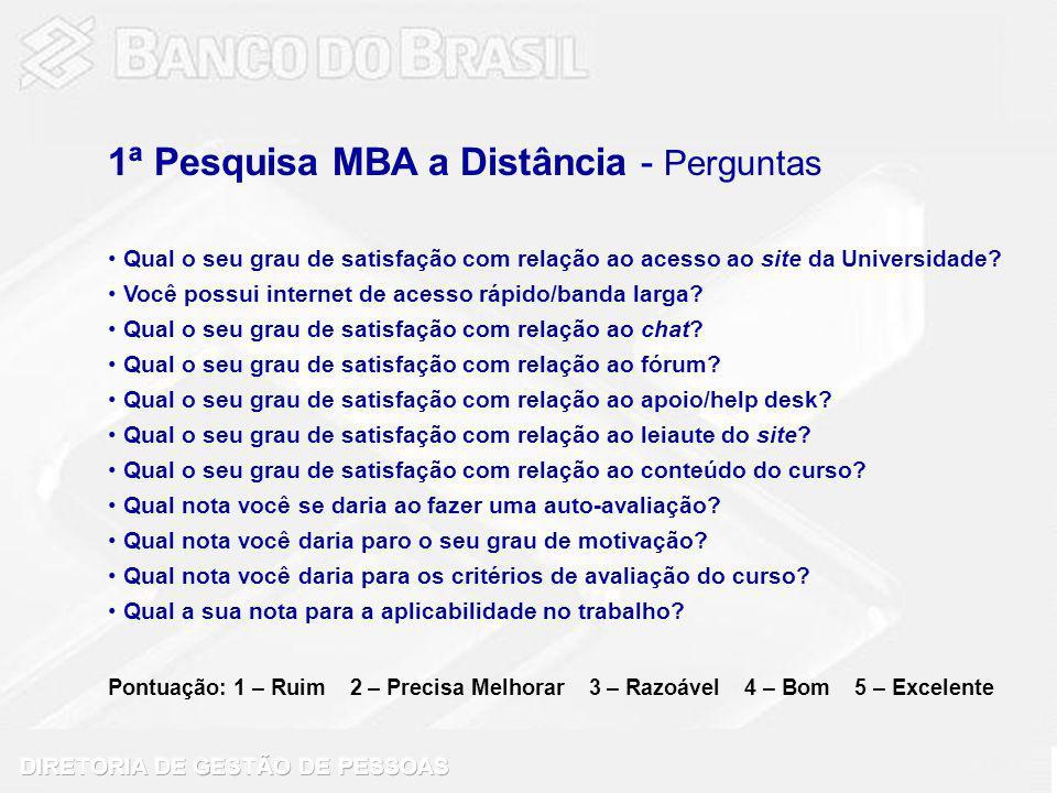 1ª Pesquisa MBA a Distância - Perguntas