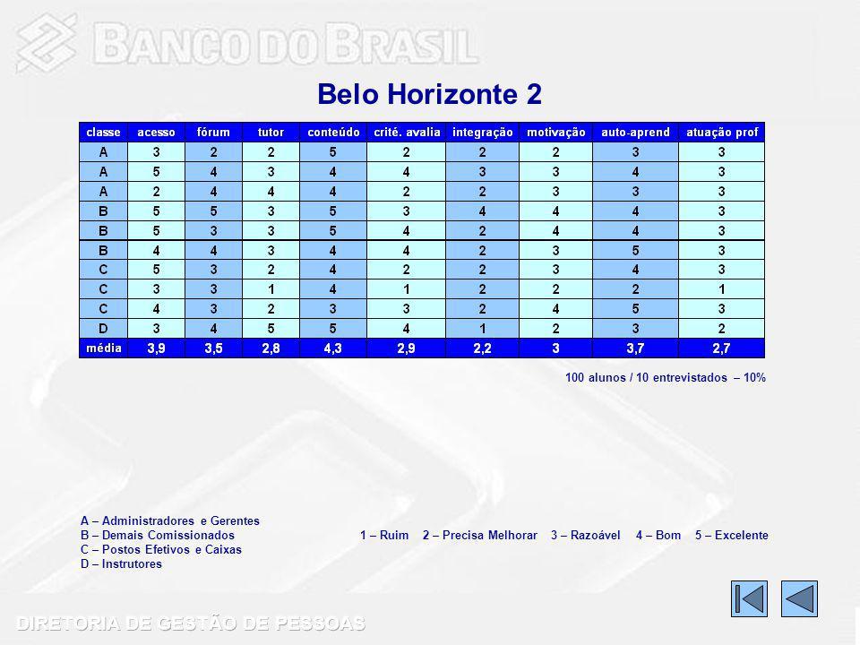 Belo Horizonte 2 100 alunos / 10 entrevistados – 10%