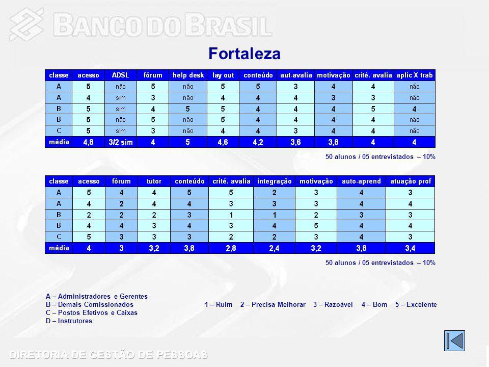 Fortaleza 50 alunos / 05 entrevistados – 10%