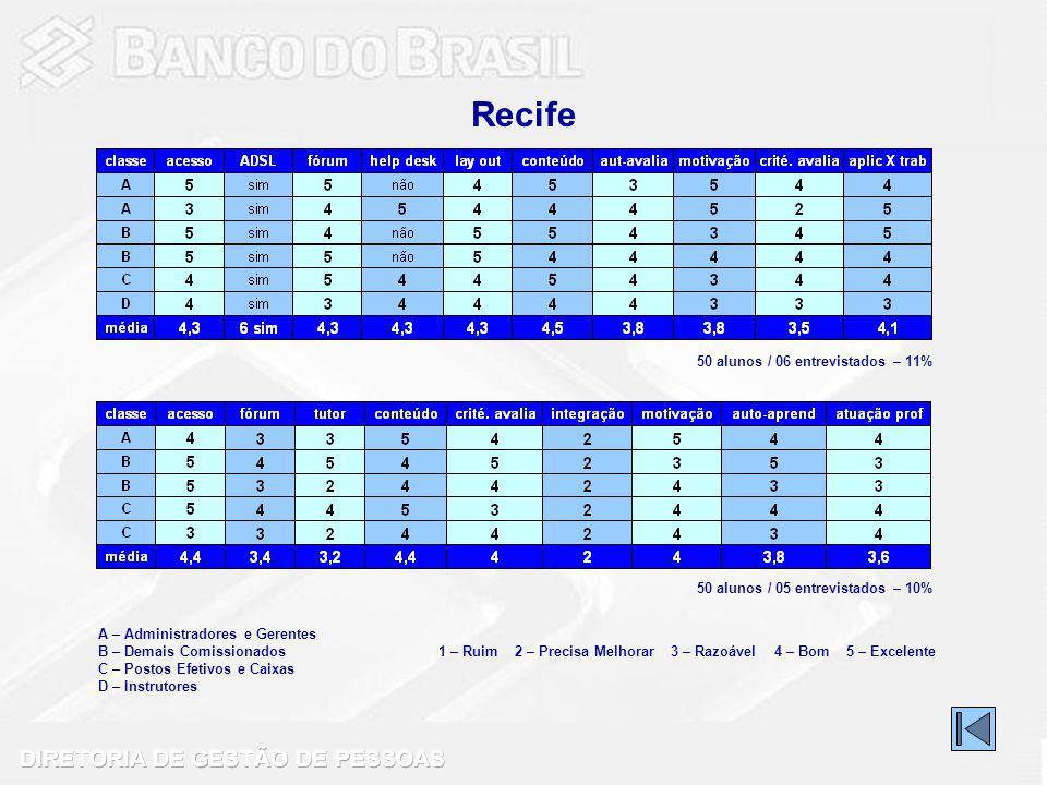 Recife 50 alunos / 06 entrevistados – 11%