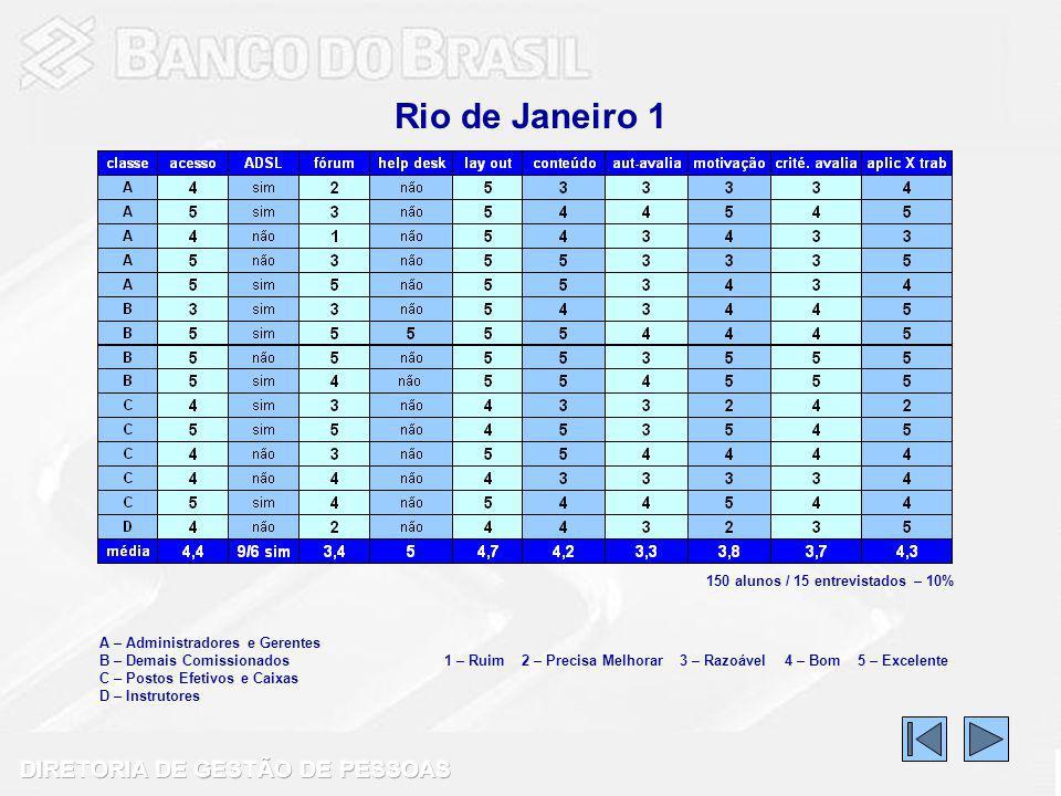Rio de Janeiro 1 150 alunos / 15 entrevistados – 10%