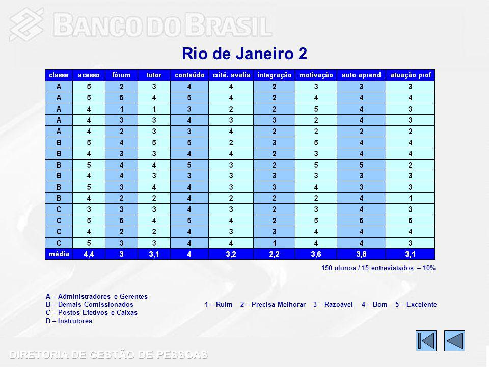 Rio de Janeiro 2 150 alunos / 15 entrevistados – 10%