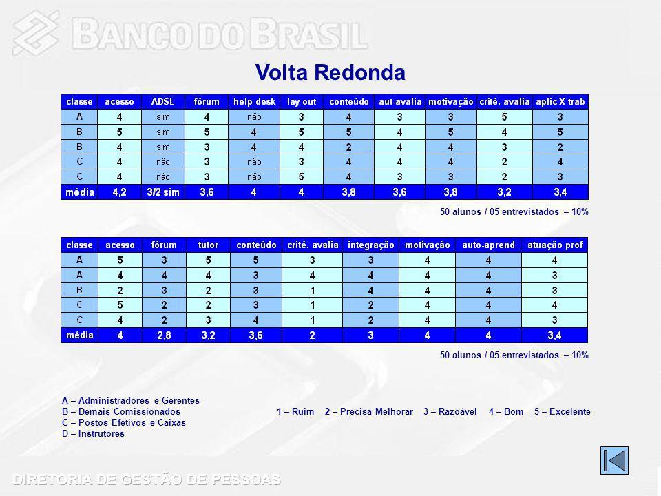 Volta Redonda 50 alunos / 05 entrevistados – 10%