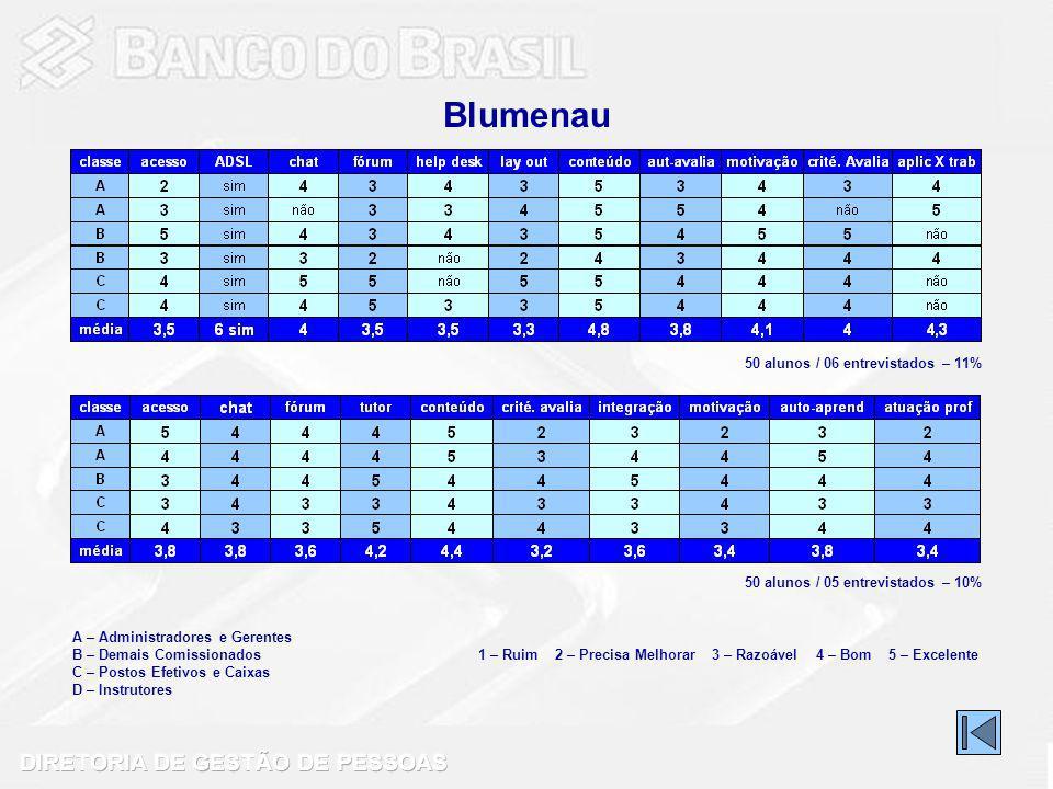 Blumenau 50 alunos / 06 entrevistados – 11%