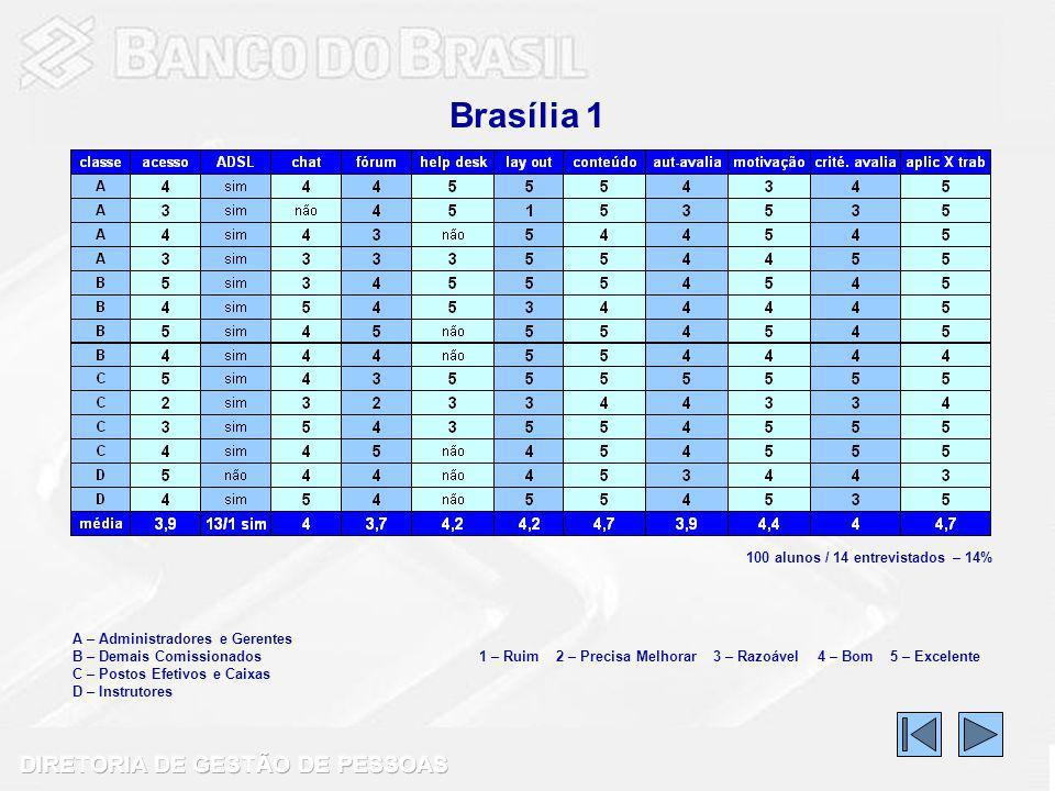 Brasília 1 100 alunos / 14 entrevistados – 14%