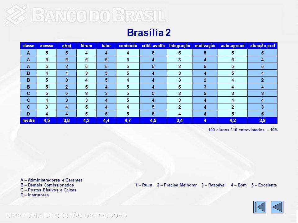 Brasília 2 100 alunos / 10 entrevistados – 10%