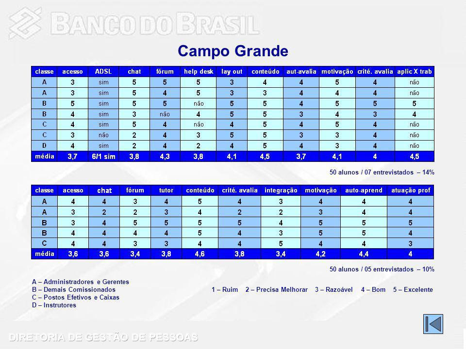 Campo Grande 50 alunos / 07 entrevistados – 14%