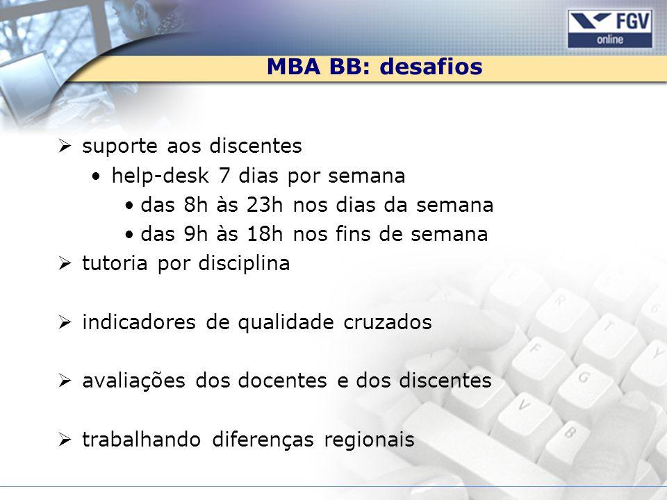 MBA BB: desafios suporte aos discentes help-desk 7 dias por semana