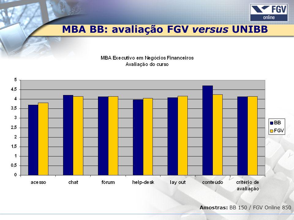 MBA BB: avaliação FGV versus UNIBB