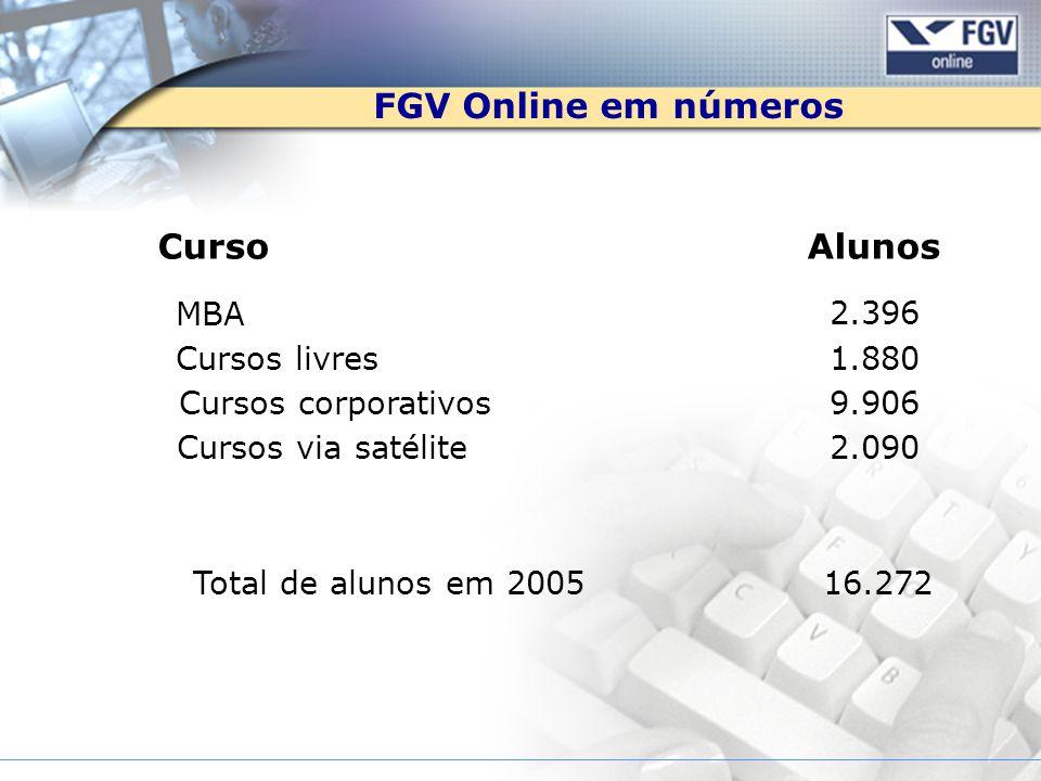 FGV Online em números Curso Alunos MBA 2.396 Cursos livres 1.880