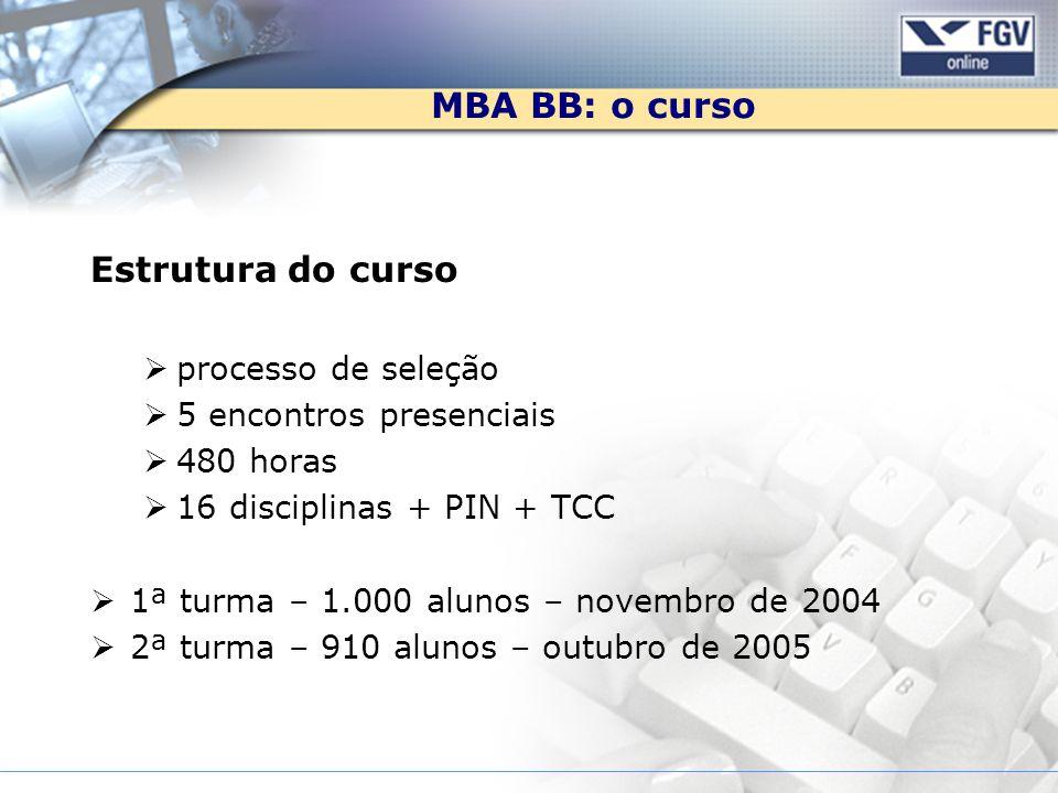 MBA BB: o curso Estrutura do curso processo de seleção