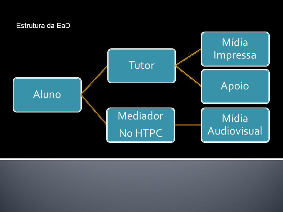 Estrutura da EaD Aluno Tutor Mídia Impressa Apoio No HTPC Mediador