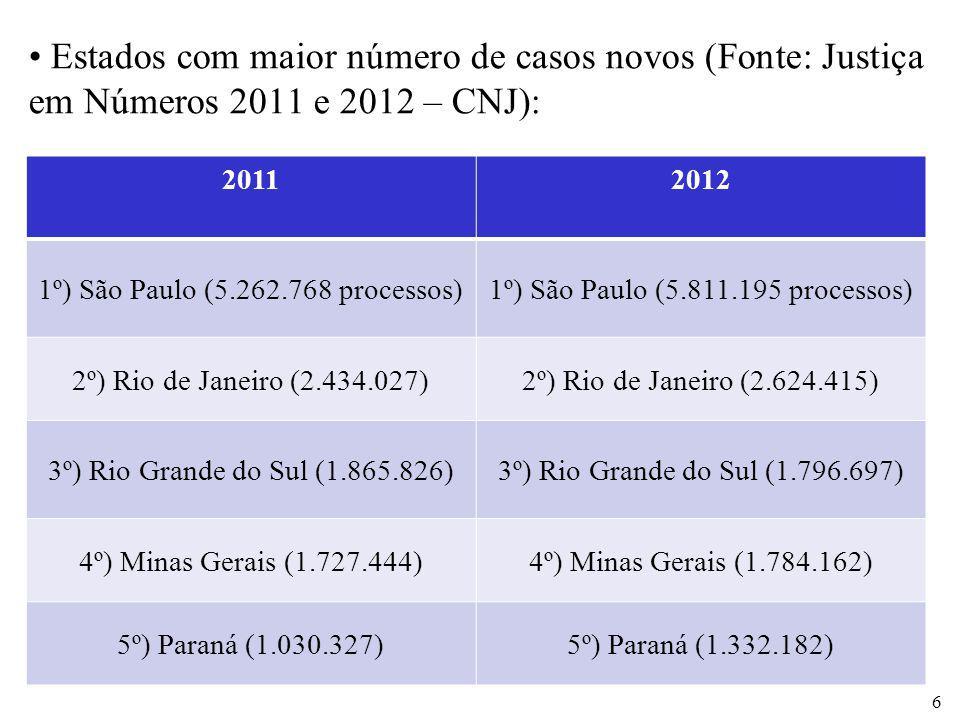 Estados com maior número de casos novos (Fonte: Justiça em Números 2011 e 2012 – CNJ):