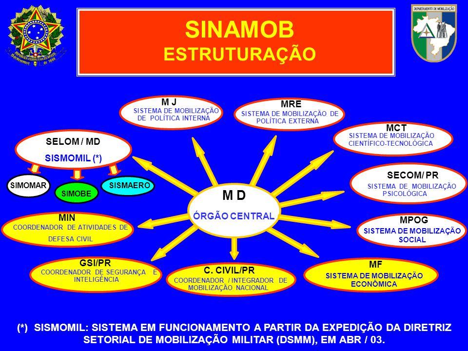 SINAMOB ESTRUTURAÇÃO M D SECOM/ PR