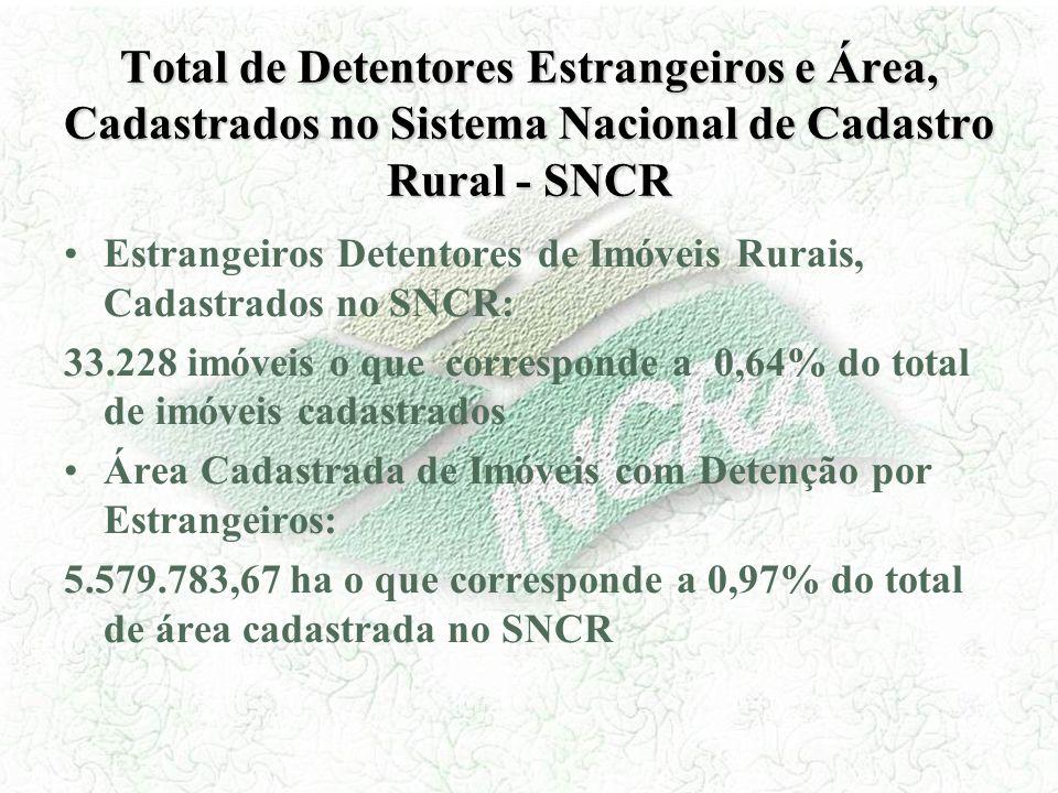 Total de Detentores Estrangeiros e Área, Cadastrados no Sistema Nacional de Cadastro Rural - SNCR