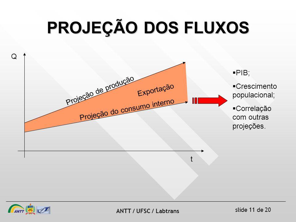 PROJEÇÃO DOS FLUXOS Q PIB; Crescimento populacional;