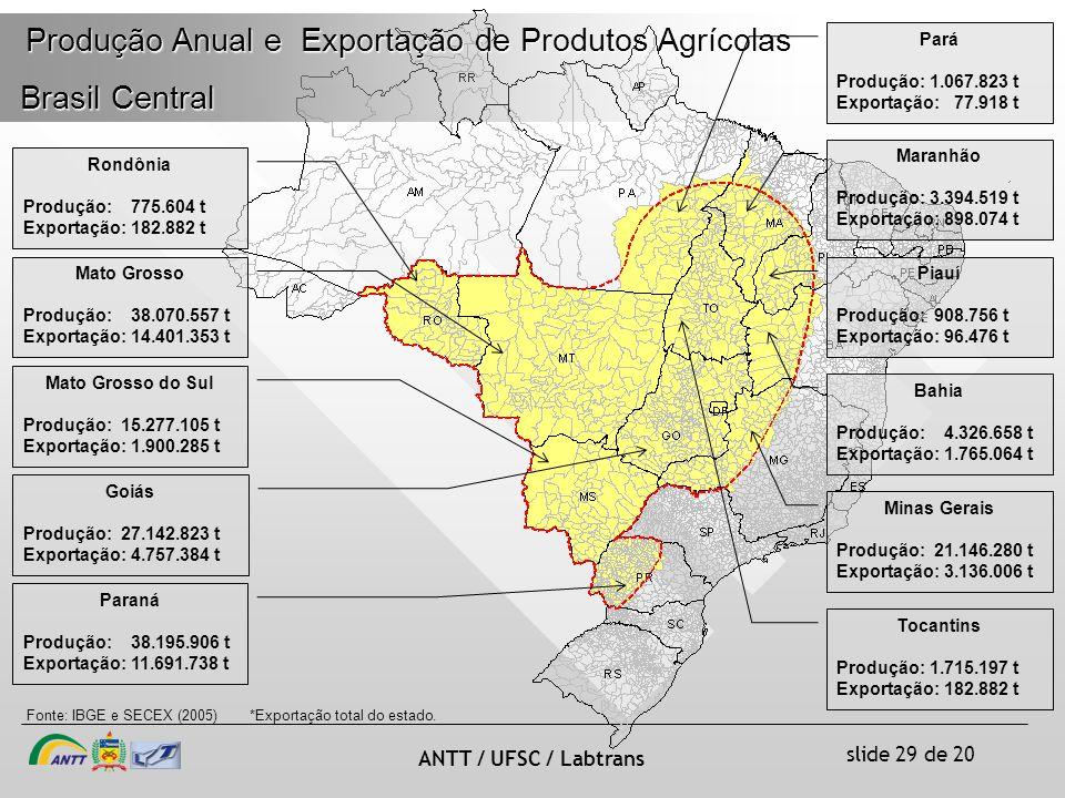 Produção Anual e Exportação de Produtos Agrícolas