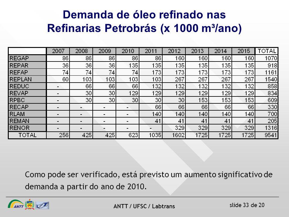 Demanda de óleo refinado nas Refinarias Petrobrás (x 1000 m³/ano)