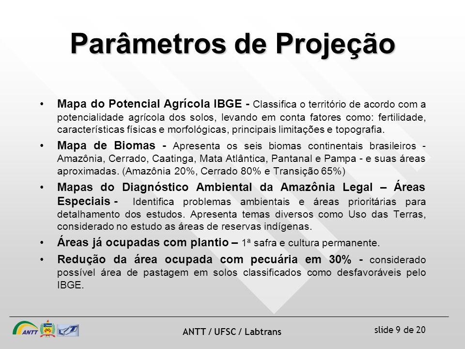 Parâmetros de Projeção