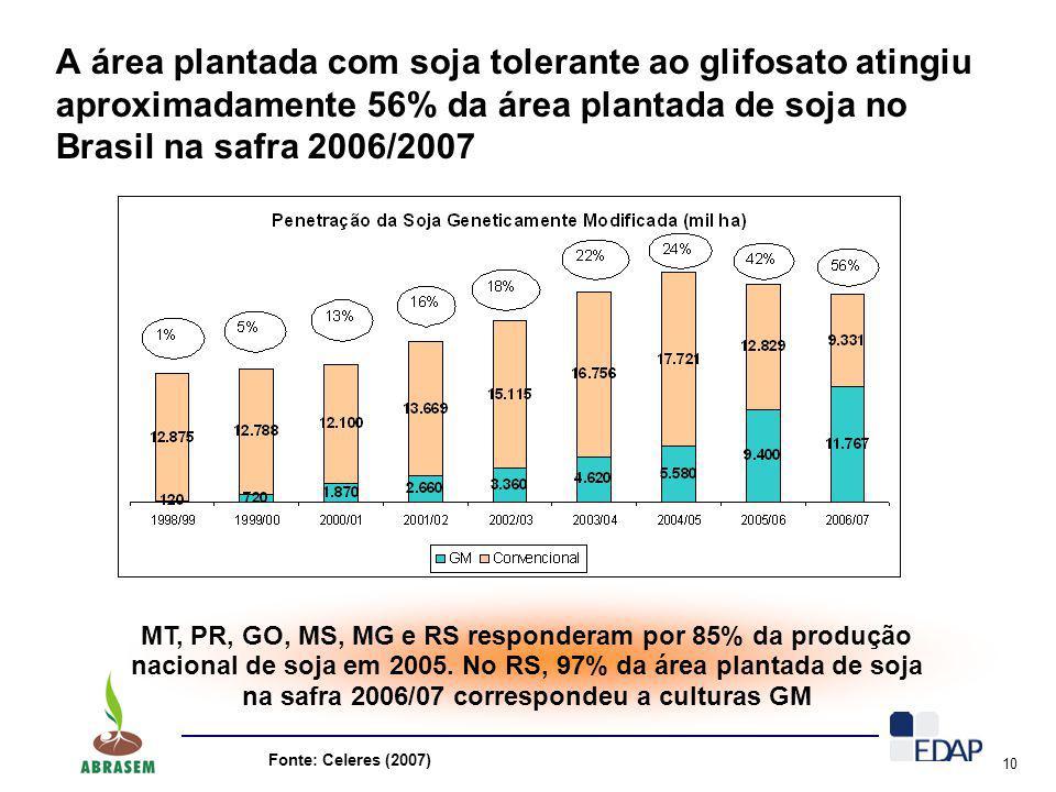 A área plantada com soja tolerante ao glifosato atingiu aproximadamente 56% da área plantada de soja no Brasil na safra 2006/2007