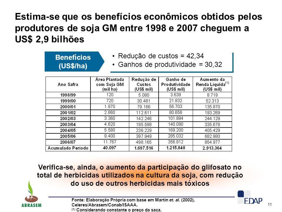 Estima-se que os benefícios econômicos obtidos pelos produtores de soja GM entre 1998 e 2007 cheguem a US$ 2,9 bilhões