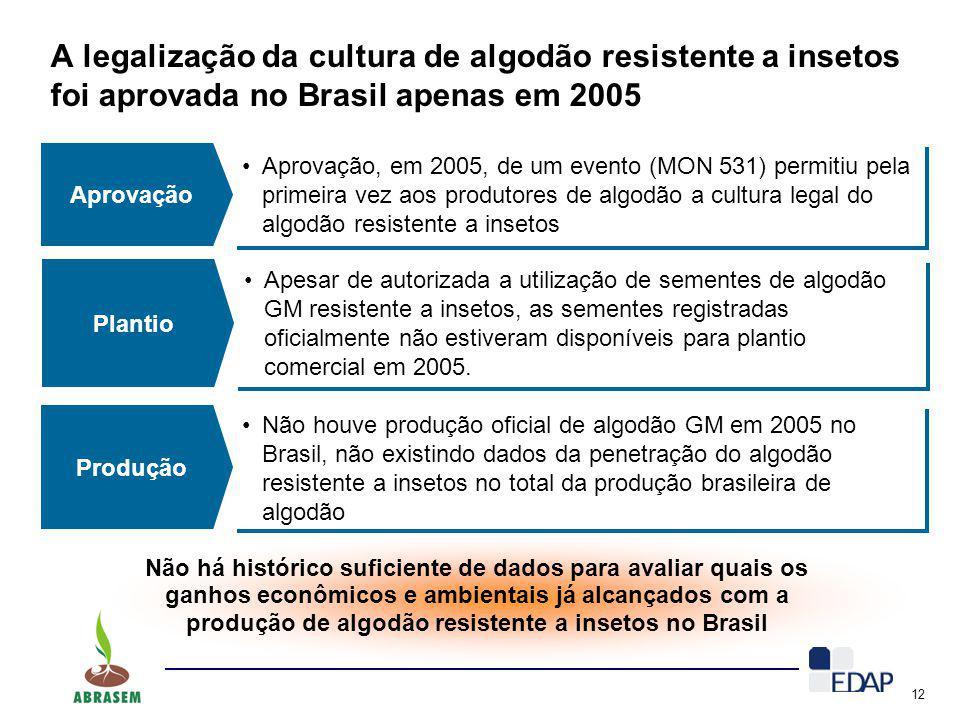 A legalização da cultura de algodão resistente a insetos foi aprovada no Brasil apenas em 2005