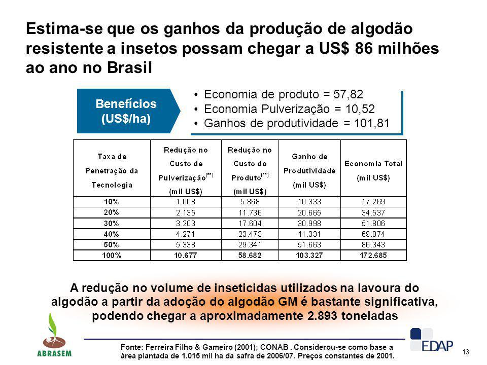 Estima-se que os ganhos da produção de algodão resistente a insetos possam chegar a US$ 86 milhões ao ano no Brasil
