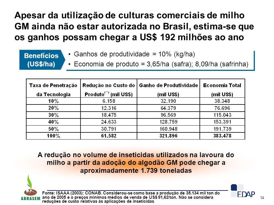 Apesar da utilização de culturas comerciais de milho GM ainda não estar autorizada no Brasil, estima-se que os ganhos possam chegar a US$ 192 milhões ao ano