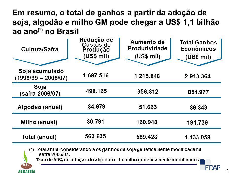 Em resumo, o total de ganhos a partir da adoção de soja, algodão e milho GM pode chegar a US$ 1,1 bilhão ao ano(*) no Brasil