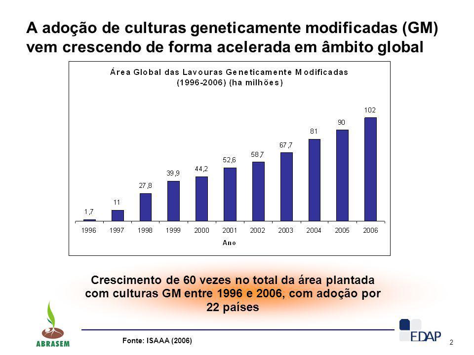 A adoção de culturas geneticamente modificadas (GM) vem crescendo de forma acelerada em âmbito global