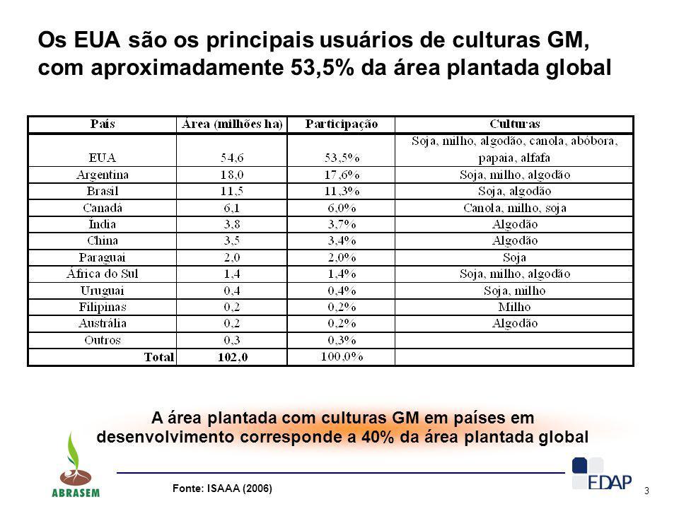 Os EUA são os principais usuários de culturas GM, com aproximadamente 53,5% da área plantada global