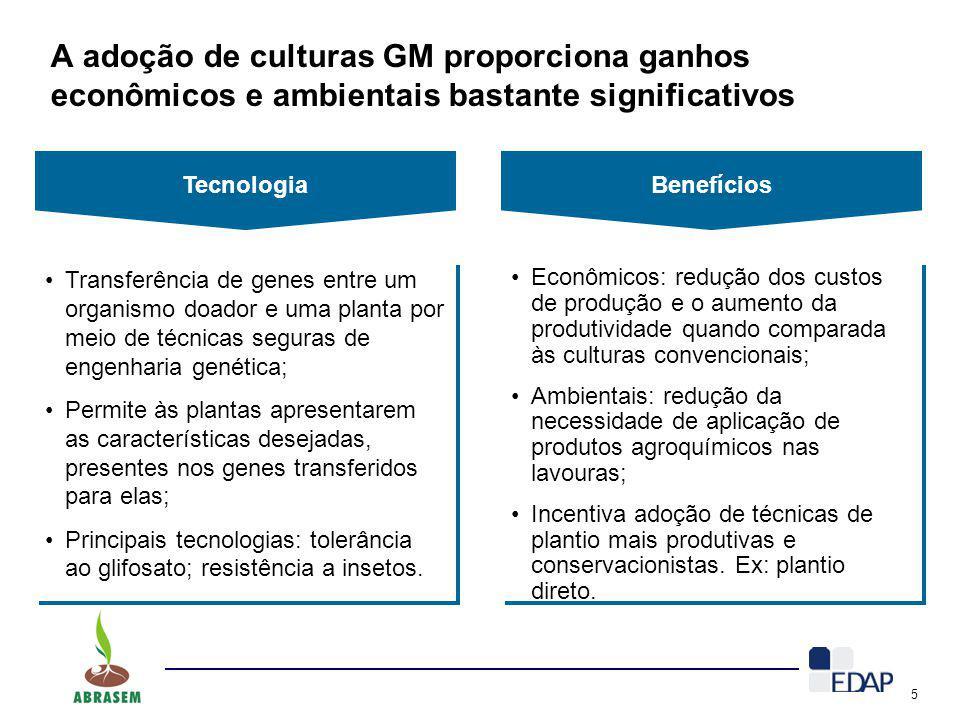 Tecnologia Benefícios. A adoção de culturas GM proporciona ganhos econômicos e ambientais bastante significativos.