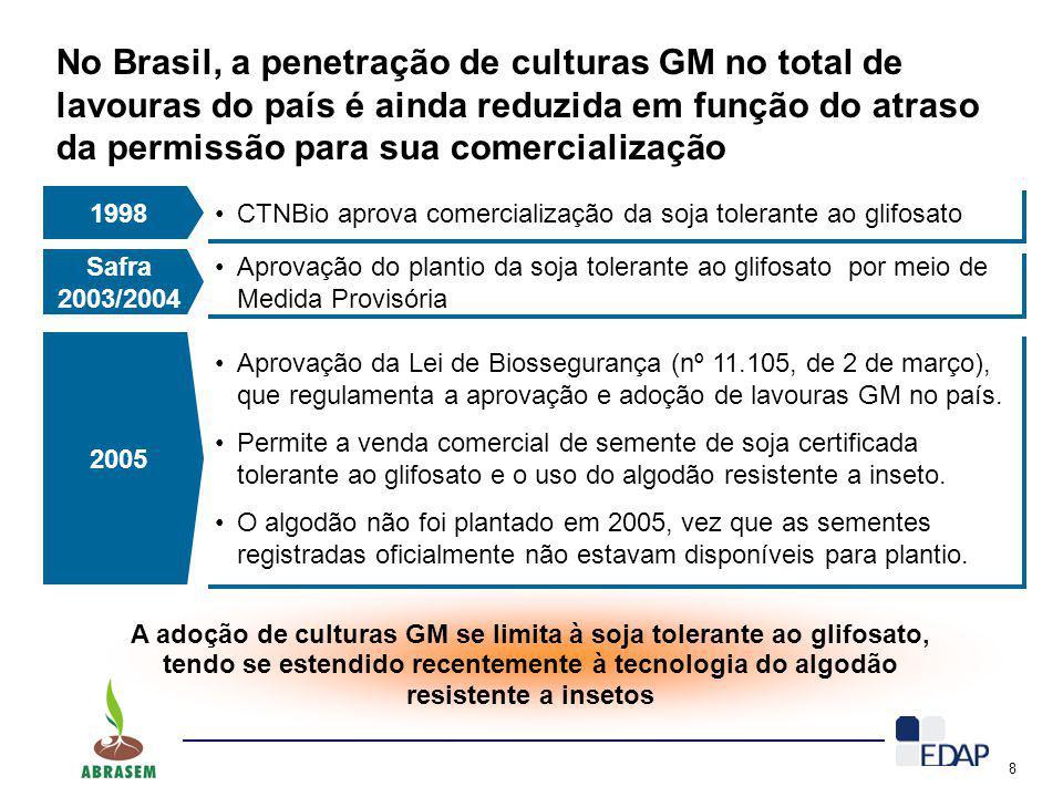 No Brasil, a penetração de culturas GM no total de lavouras do país é ainda reduzida em função do atraso da permissão para sua comercialização